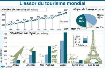 Essor du tourisme Mondial