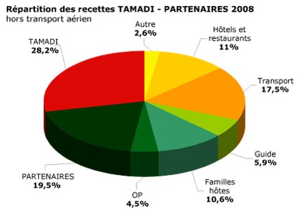 TAMADI - Partenaire du développement local