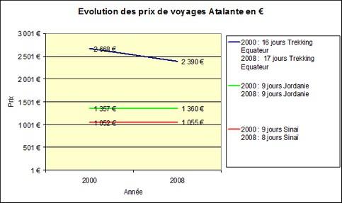 Le juste prix des voyages - Etude réalisée par VVE