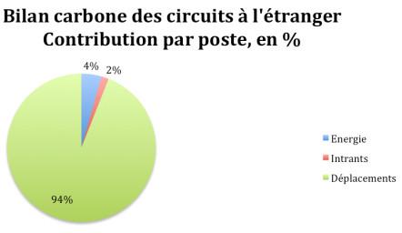 Bilan_carbone_etranger
