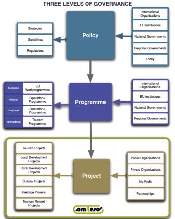 Les niveaux de gouvernance