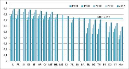 Indice de développement humain, 1980-2012