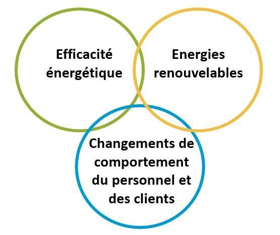 Projet nezeh - performance énergétique
