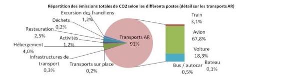 Bilan : 17,5 millions tecCO2/an d'émissions totales de GES soit 3,6 millions de tours de la terre en voiture.