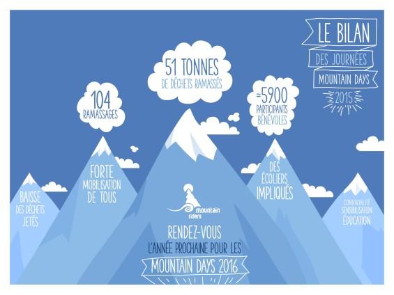 Moins de déchets, mais les actions pour une montagne harmonieuse, propre et belle ne s'arrête pas là