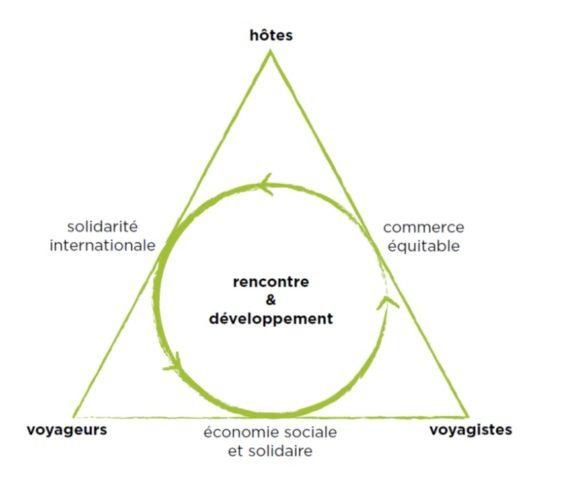 Le triangle vertueux de l'ATES hôtes - voyageurs - voyagistes
