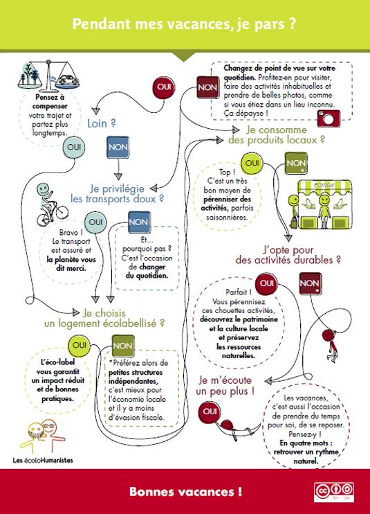 """Infographie pour des vacances """"durable"""""""