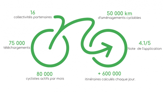 Stats Geovelo, GPS cyclistes