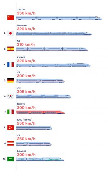 Basé sur le score total. Classement basé sur la vitesse opérationnelle et record des trains, la longueur de la voie en exploitation et la longueur de la voie en construction.