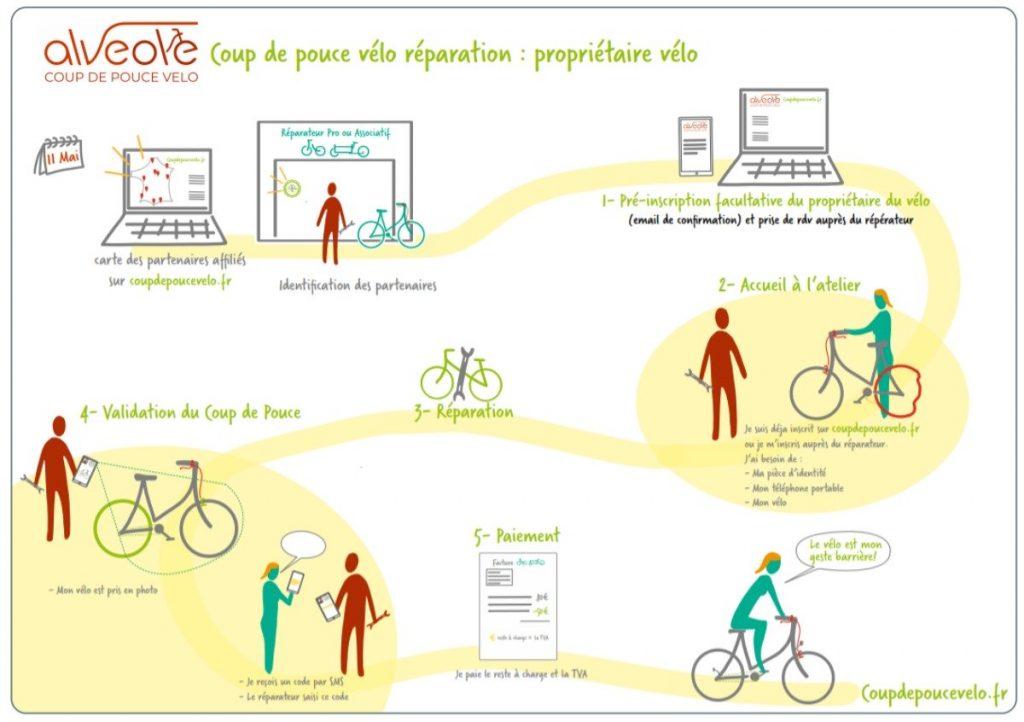 Comment ça marche coup de pouce vélo