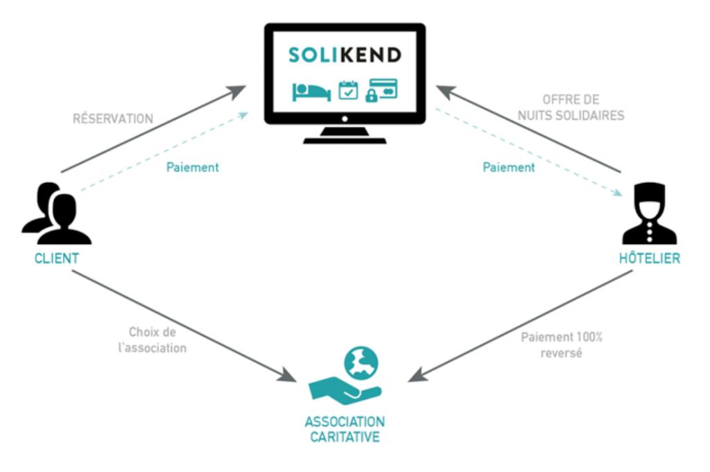 Comprendre en schéma le concept Solikend