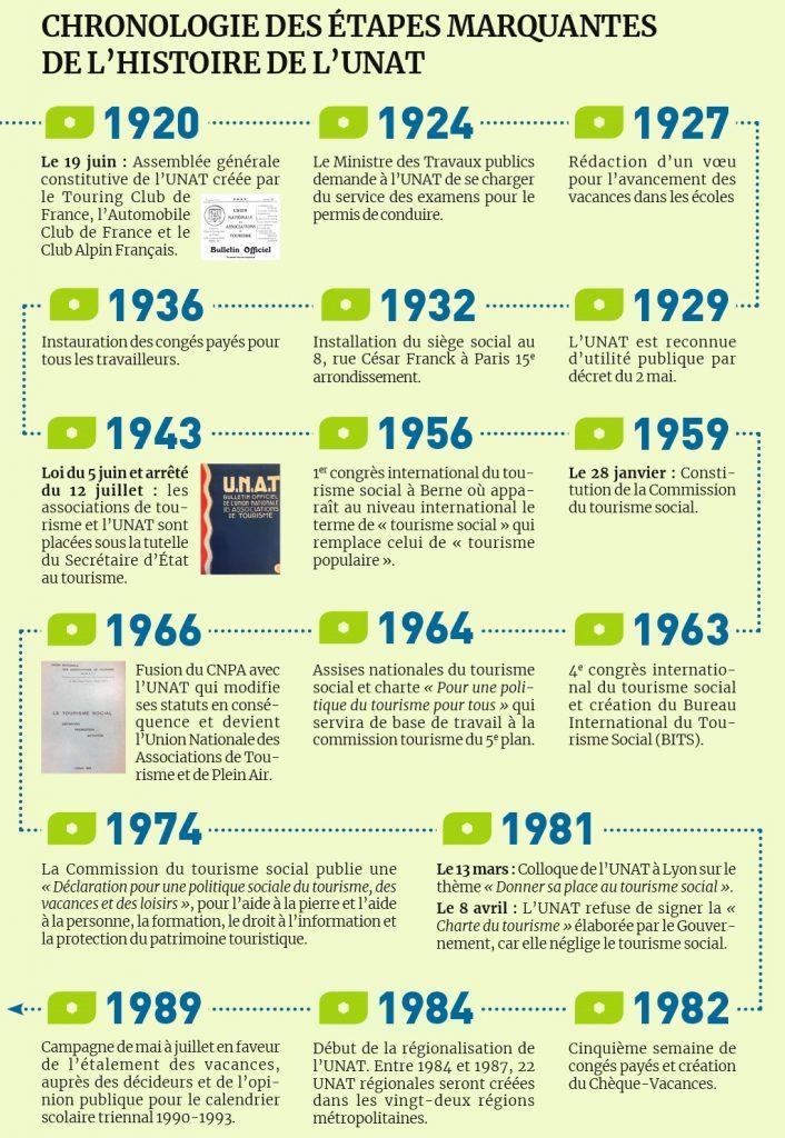Evolution de l'UNAT de 1920 à 1982