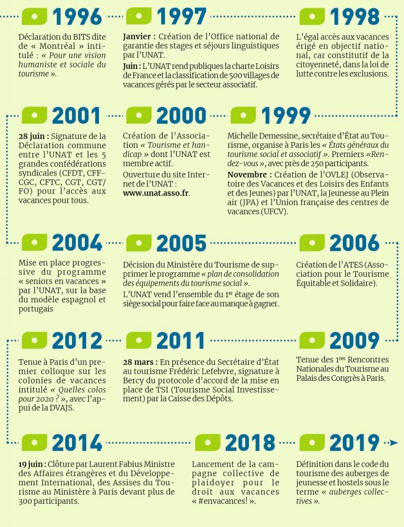 Evolution de l'UNAT de 1996 à 2019