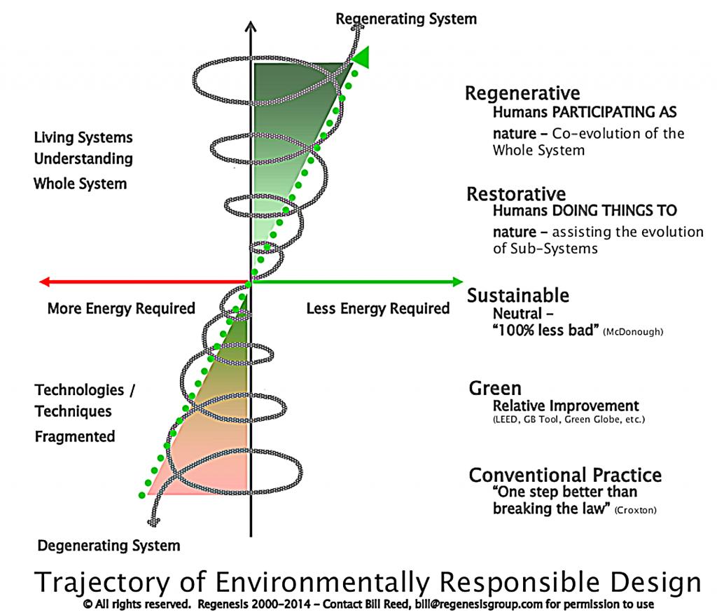 d'un système dégénérant à un système régénérant